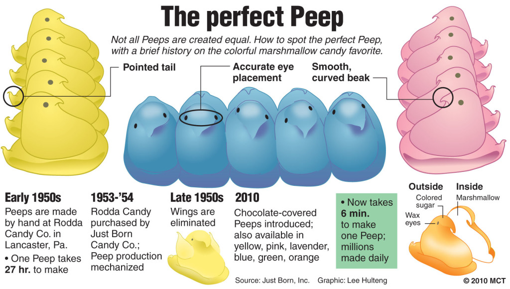 Peeps marshmallow candy history