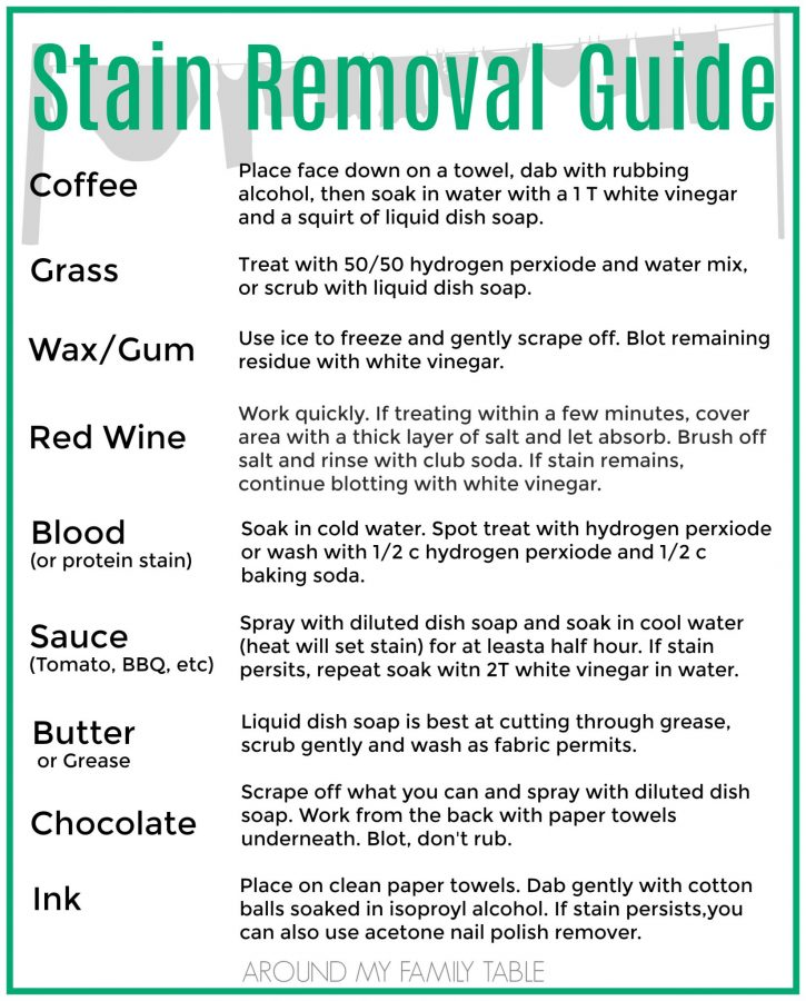 Laundry Stain Removal Guide free printable